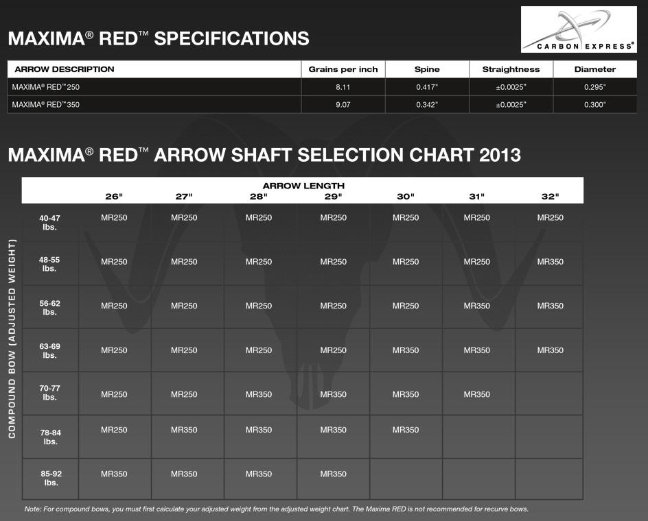 Carbon Express Maxima Red Dozen Arrow Shafts