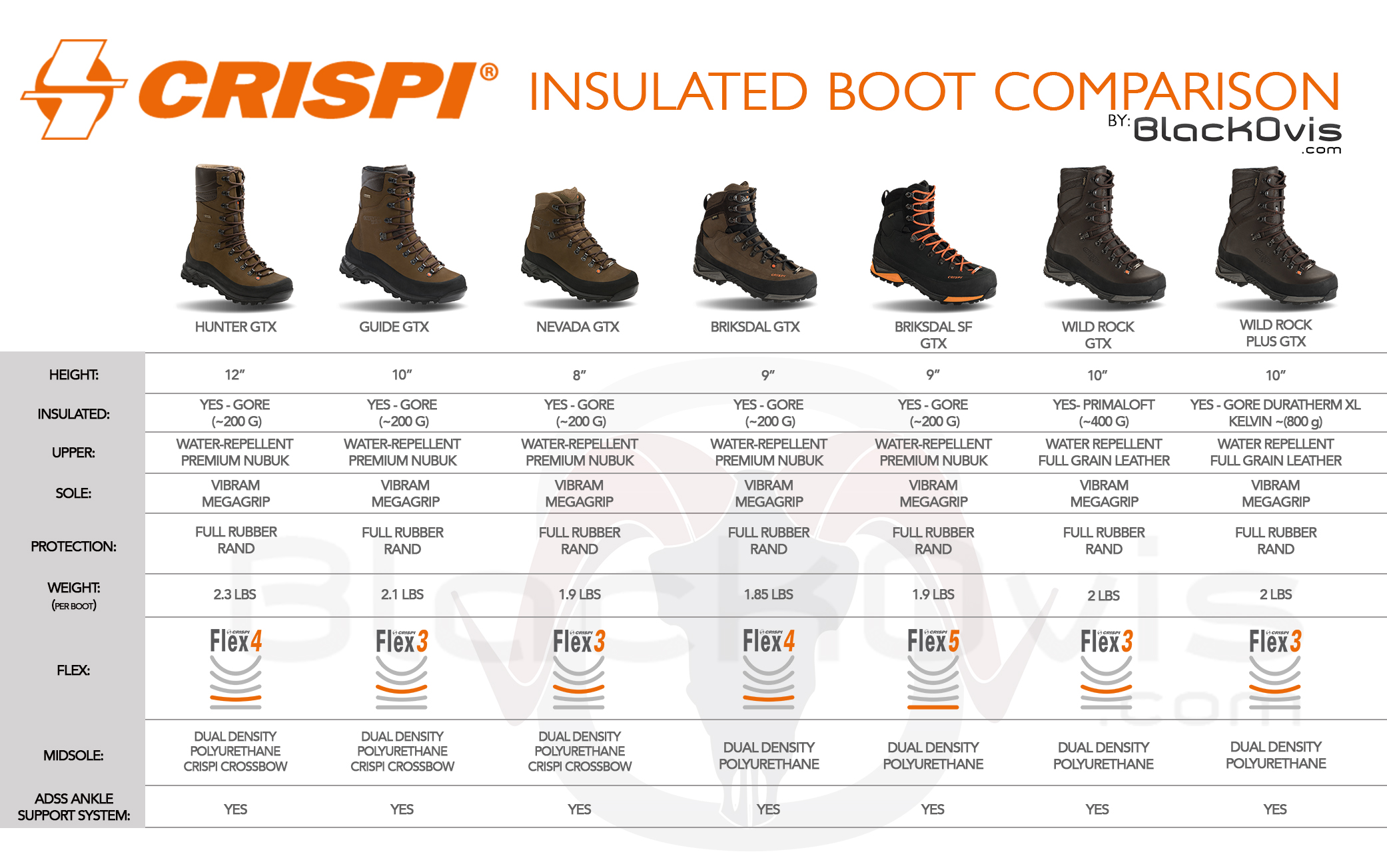 Crispi Insulated Comparison Chart