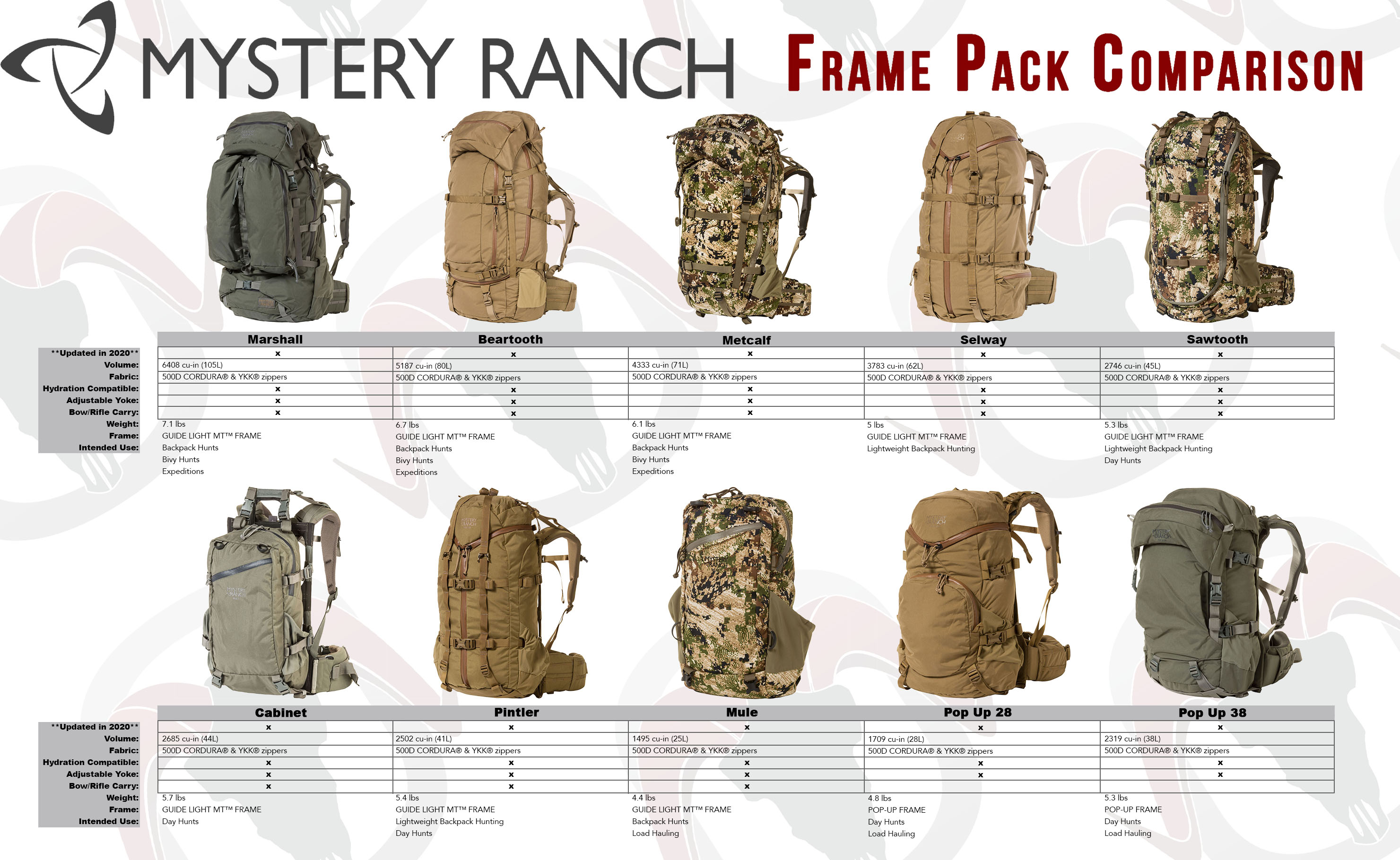 Mystery Ranch Comparison Chart