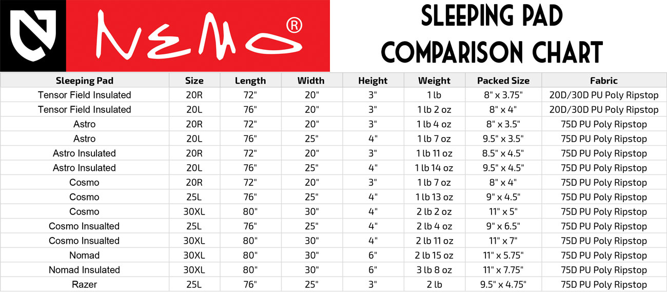 NEMO Sleeping Pad Comparison Chart