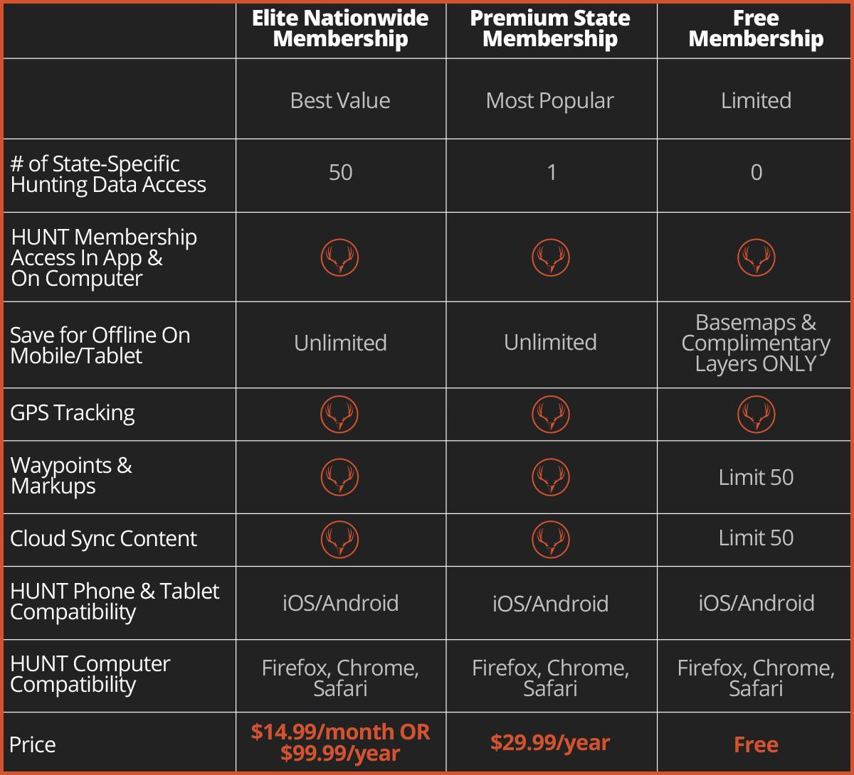 ONXMaps Membership Comparison Chart