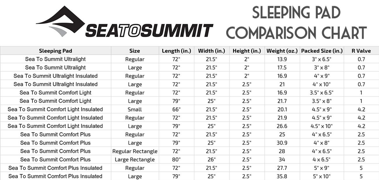 Sea to Summit Comparison Chart