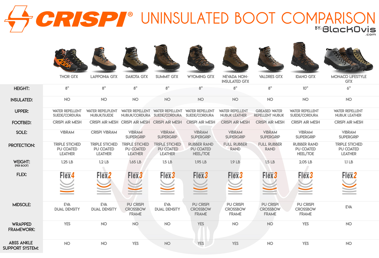 Crispi Uninsulated Comparison Chart