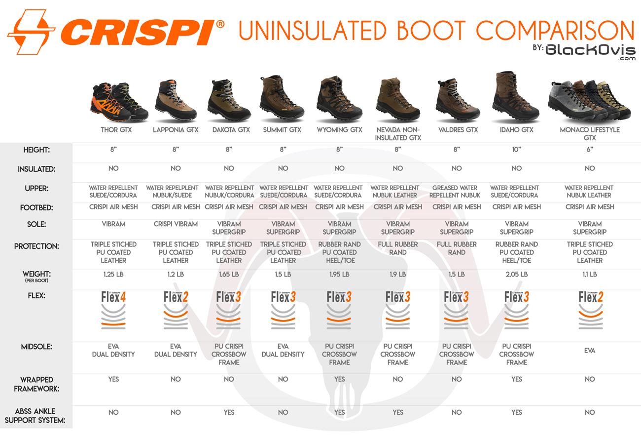 Crispi Uninsulated Comparison Chart